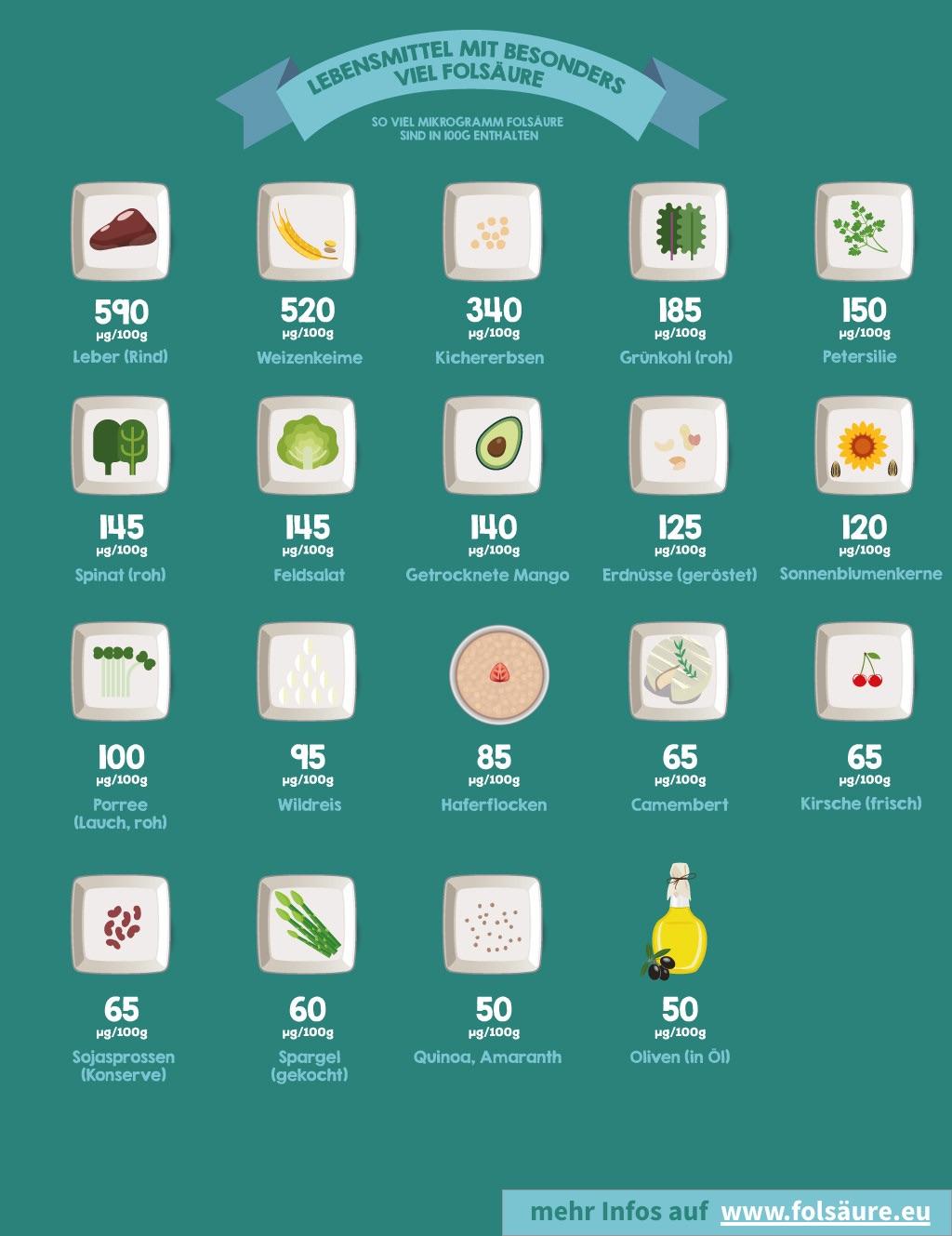 Lebensmittel mit Folsäure - übersichtlich dargestellt und geordnet